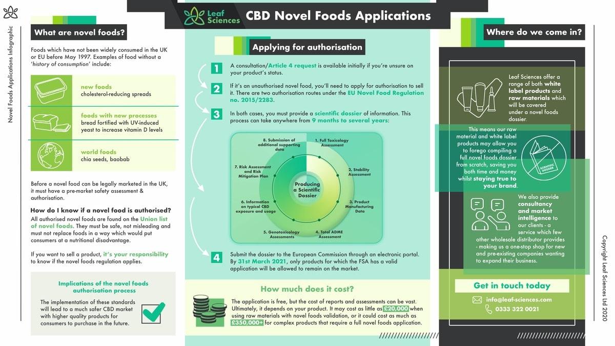 cbd novel foods application